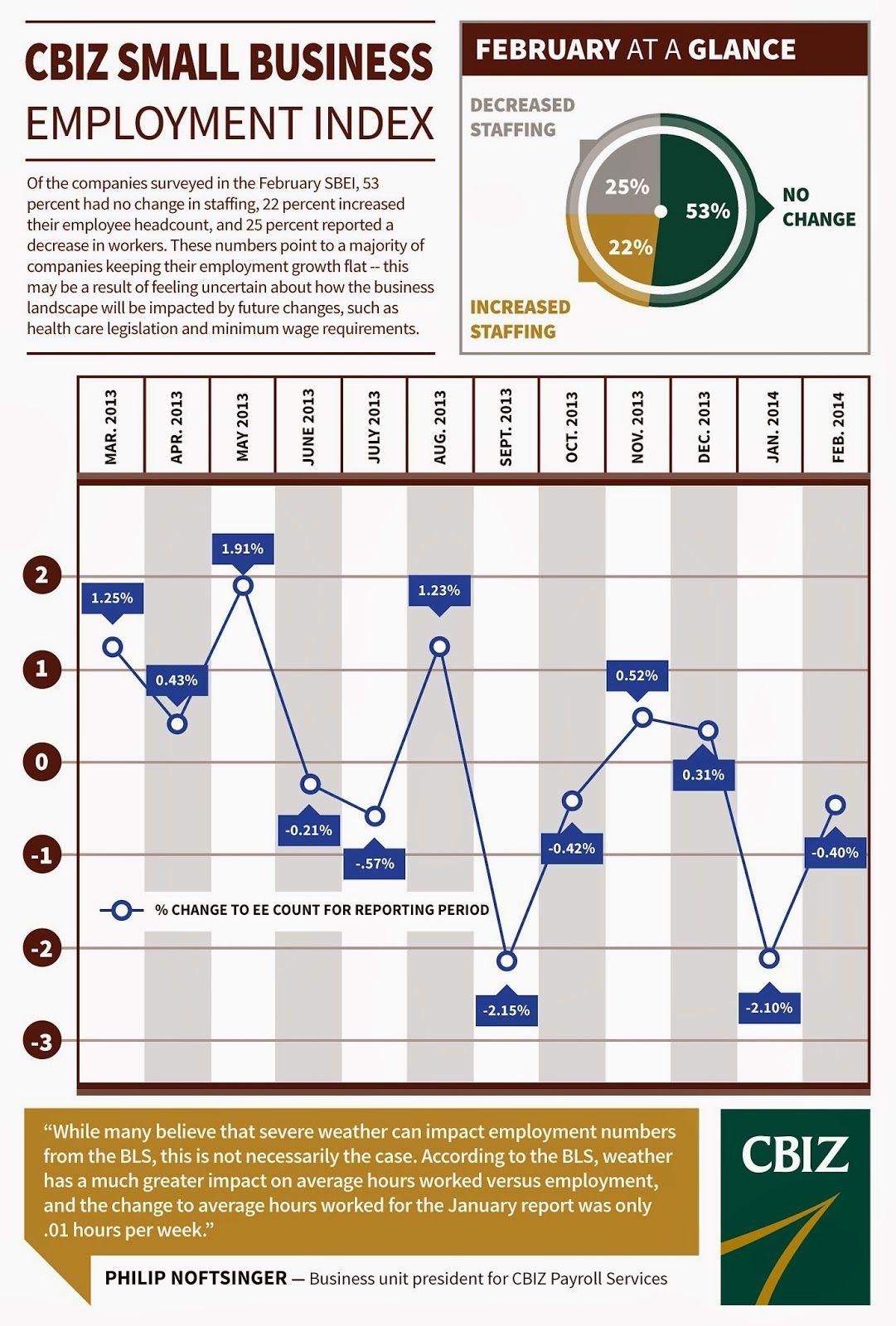 Slow start for 2014 hiring employment index