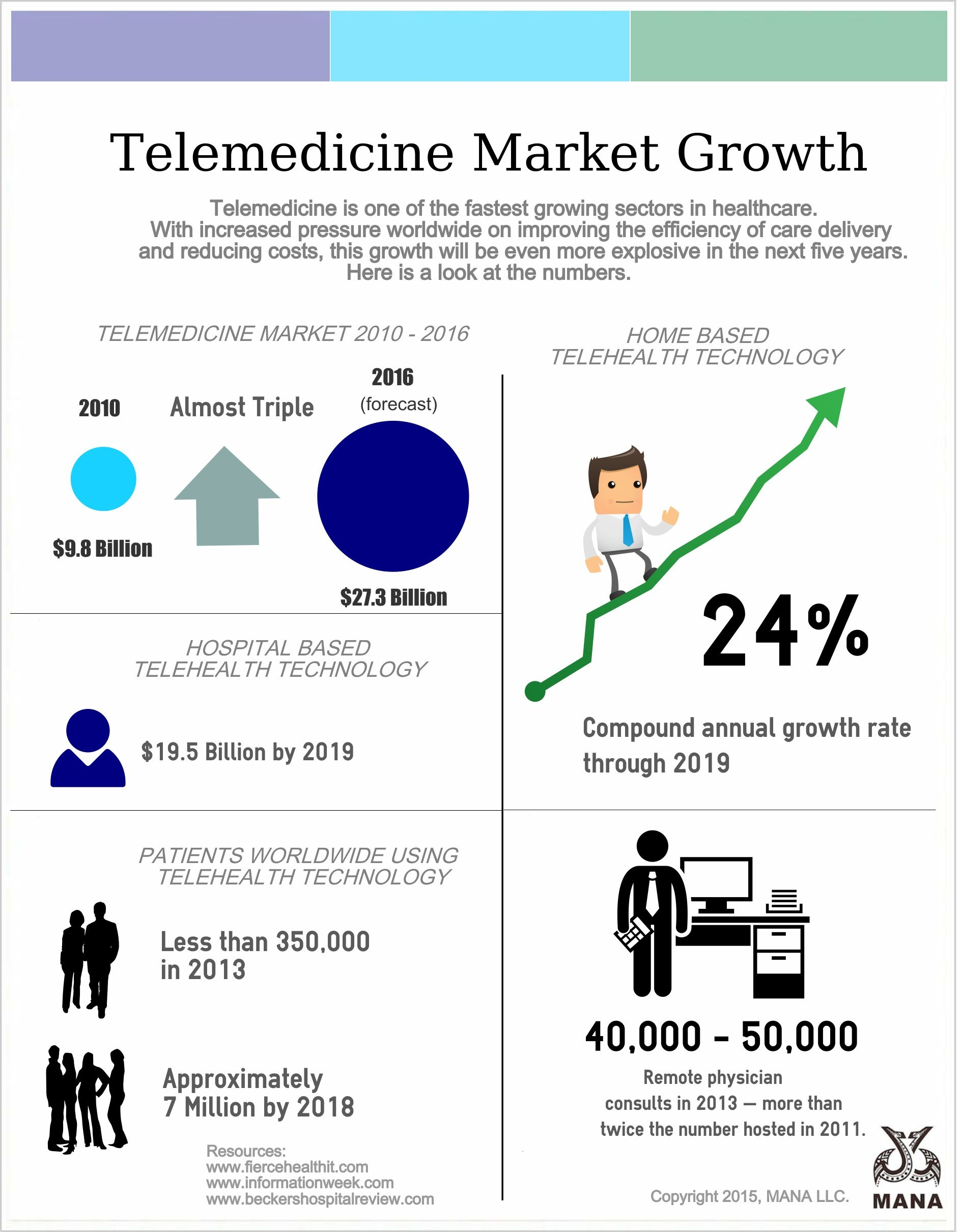 Growth forecast for telehealth Telemedicine, Healthcare