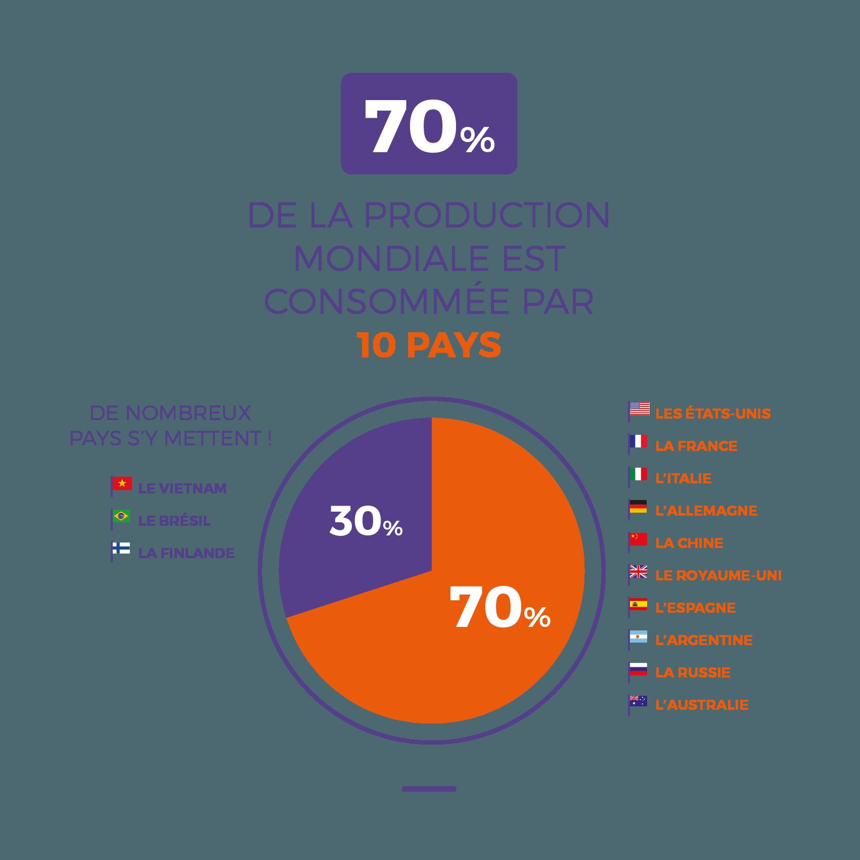 70 de la production mondiale est consommée par 10 pays