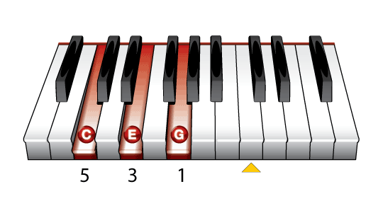 C Chord On Piano Piano Chords Pinterest Pianos And Learning Piano