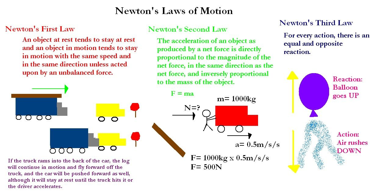 Pin By Lhjh 8th Grade Science On Physics Newtons Laws Of Motion Newtons Laws Physical Science