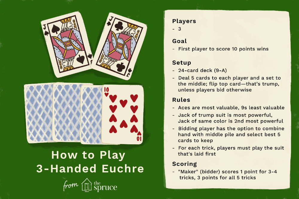Here Are The Complete Rules Of Three Handed Euchre A Popular And Relatively Simple Trick Taking Card Game Also Known As Cu Card Games Euchre Family Card Games