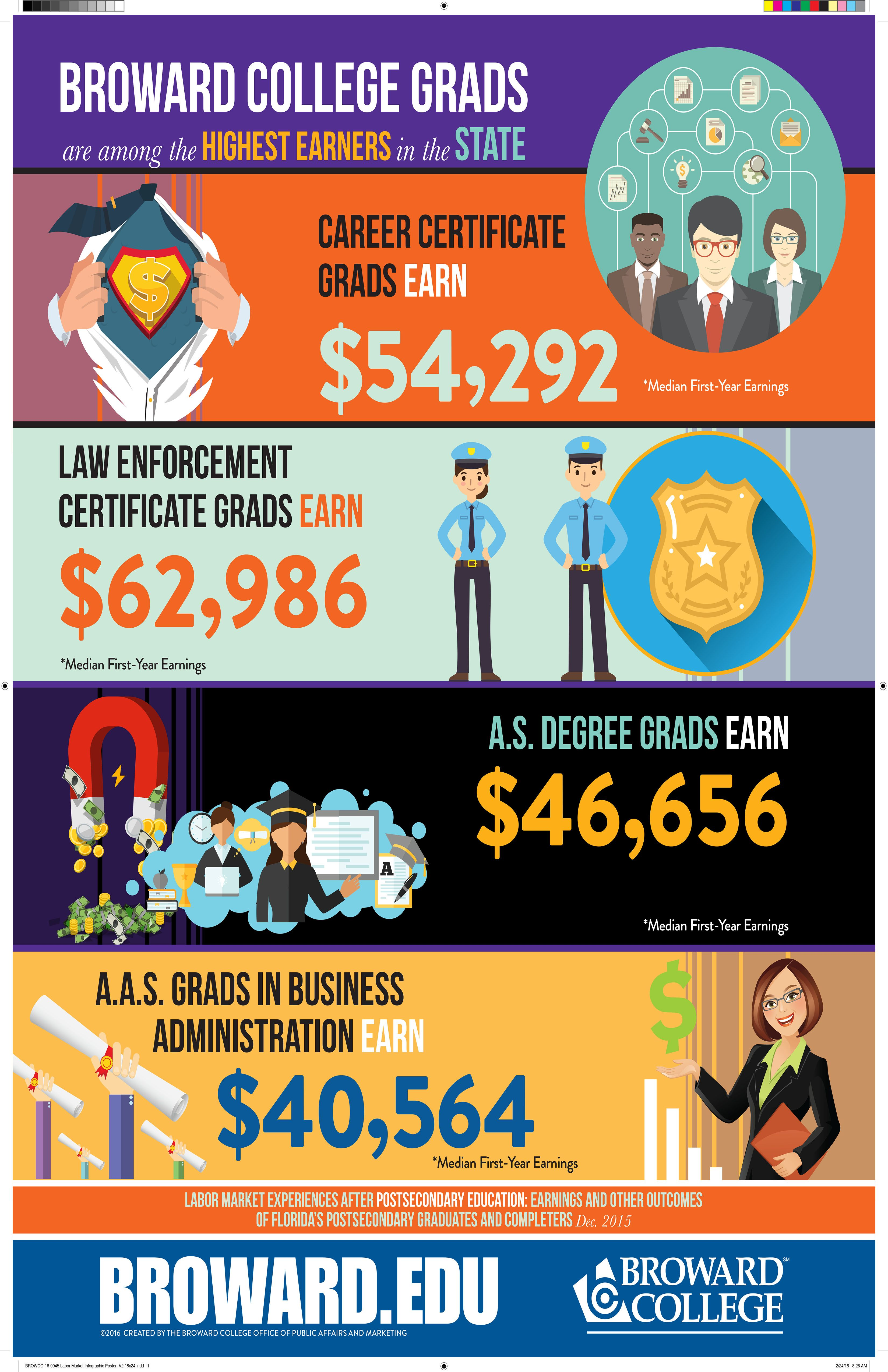 Broward college grads are the highest earners in