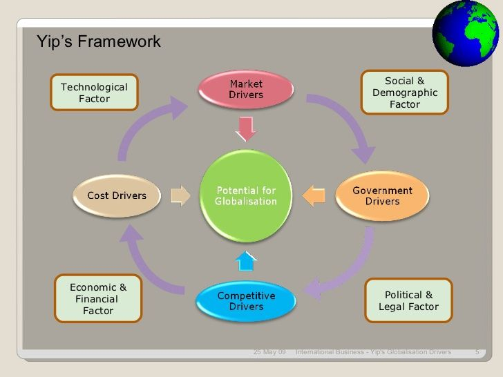 YipS Framework  To Analyse Internalisation Strategy With A