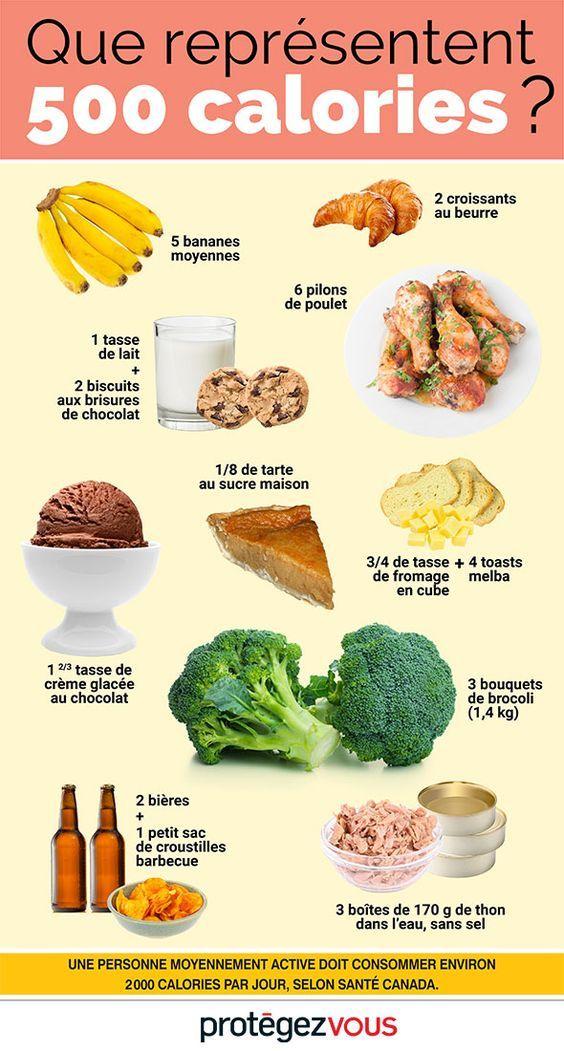 comment savoir combien de calories manger pour maigrir