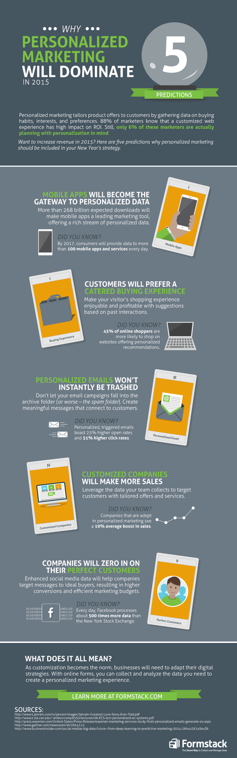 Infographic: Why Personalized Marketing Will Dominate in 2015 - Formstack | The Marketing Technology Alert | Scoop.it