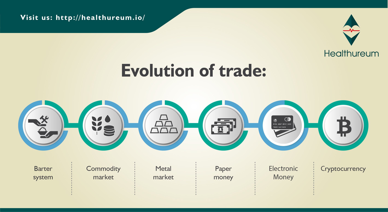 Evolution Of Trade Barter System Commodity Market Metal