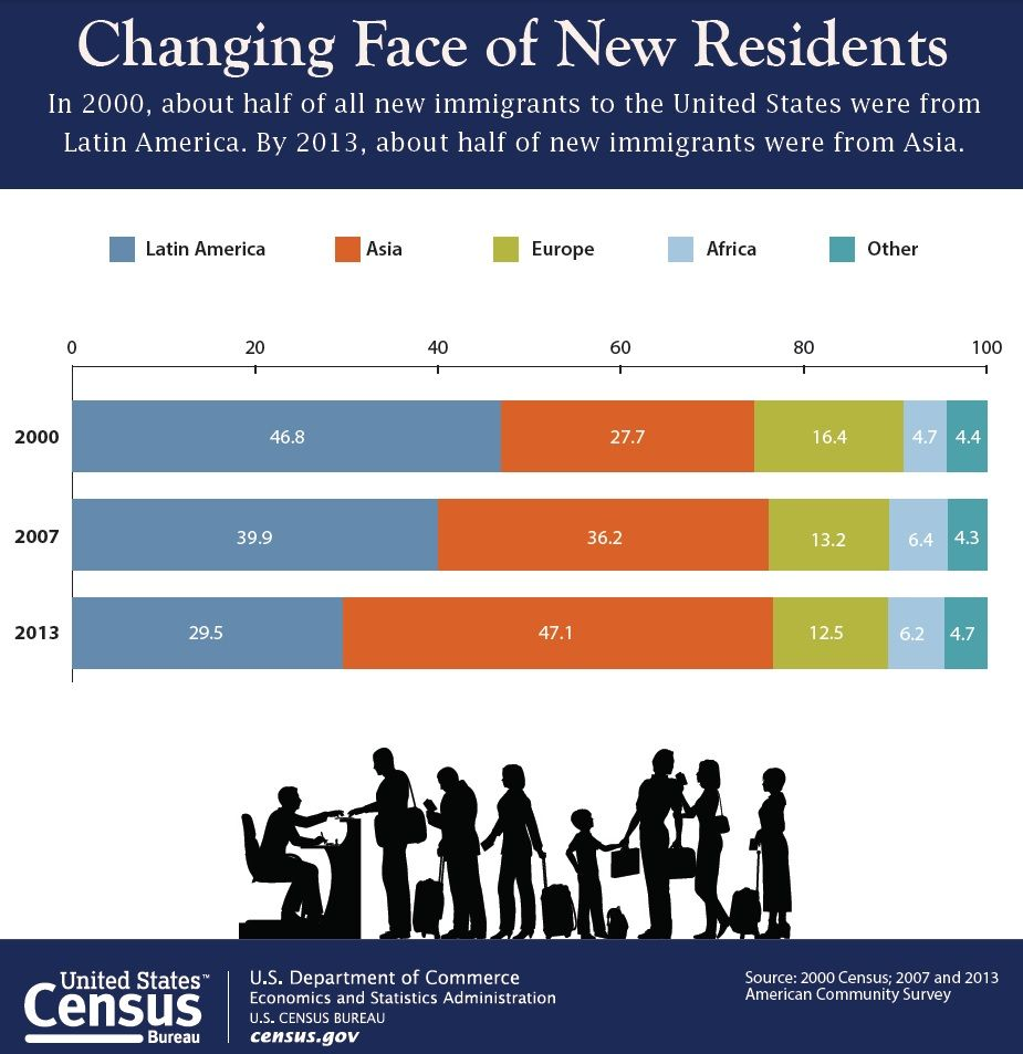 The Estimated Number Of Asian U S Residents In 2013 Was 19 4 Million They Identified As Either One Race Or In Combi Heritage Month American Heritage Newsroom