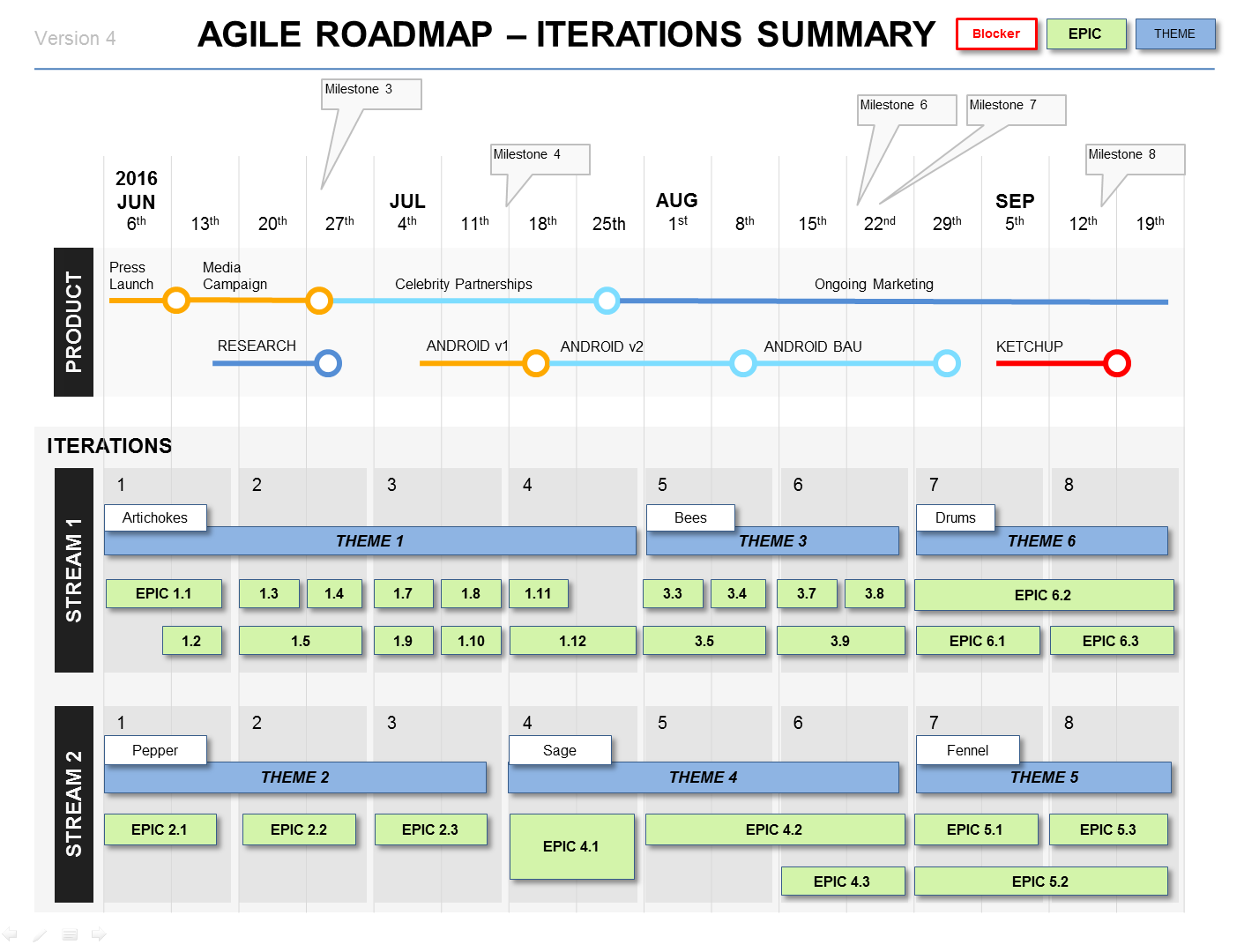 Powerpoint agile roadmap template project management and for Software development roadmap template