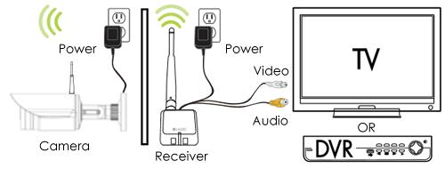 installation diagram Wireless security camera outdoor