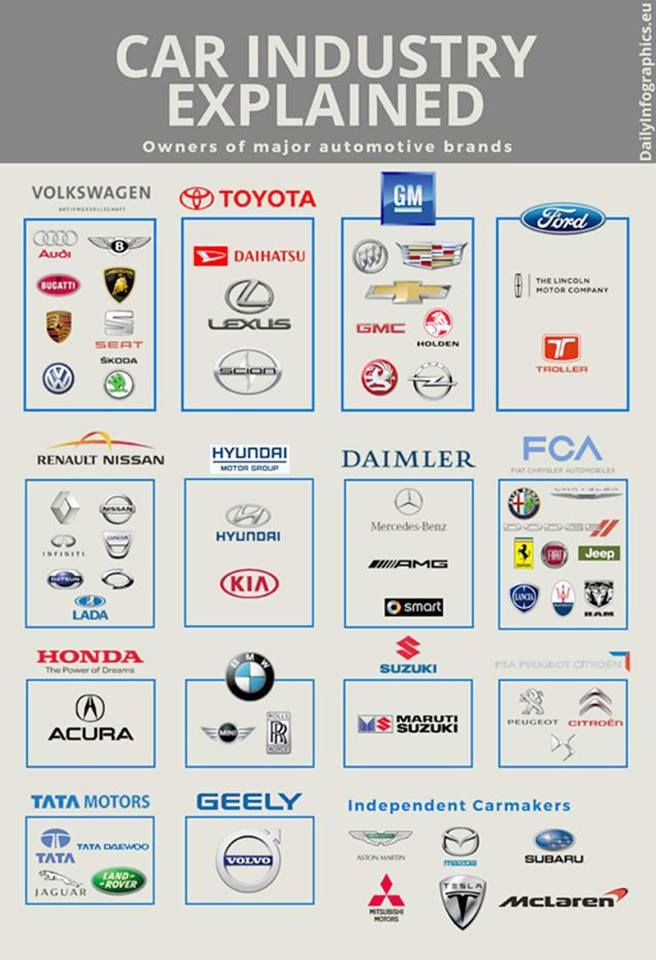 Car Manufacturers Made Simple Image Result For Automotive Ownership