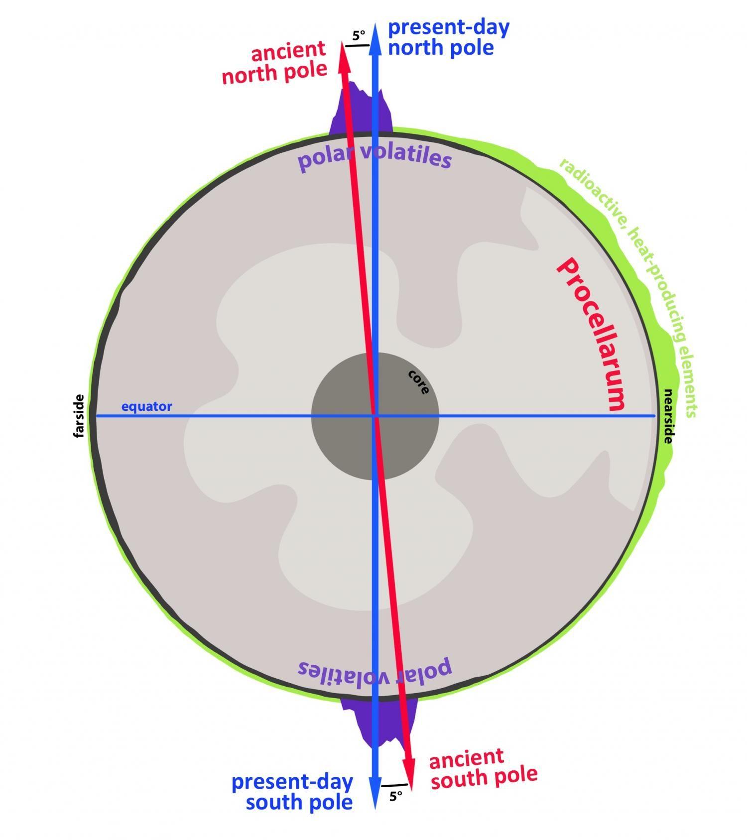 Earth S Moon Wandered Off Axis Billions Of Years Ago