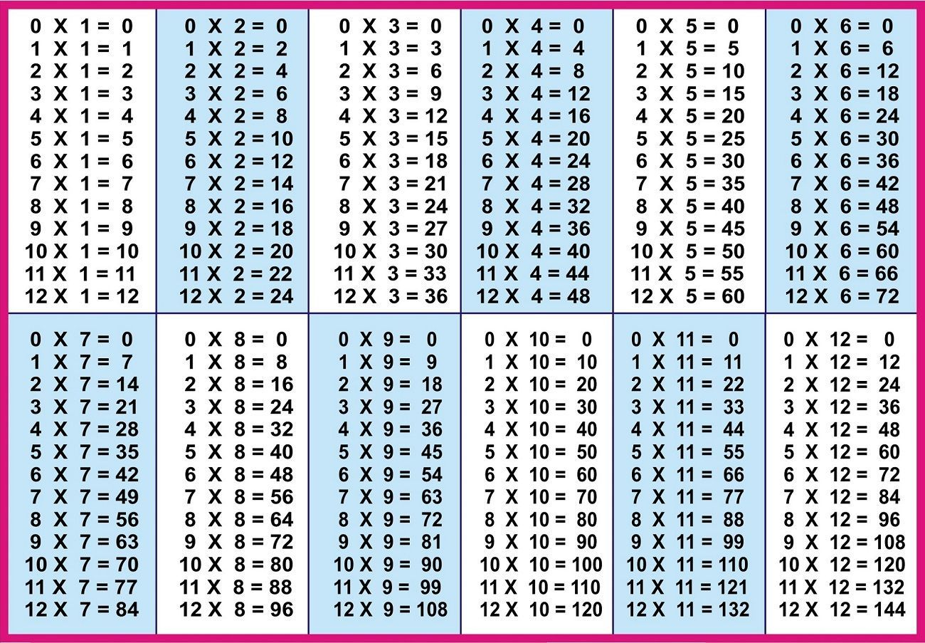 Do You Need A Media To Teach Your Kids To Learn Multiplication You Can Start The Lesso Multiplication Table Multiplication Table Printable Multiplication Free