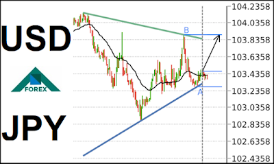 Pin By K H On Forex فوركس Chart Line Chart Diagram