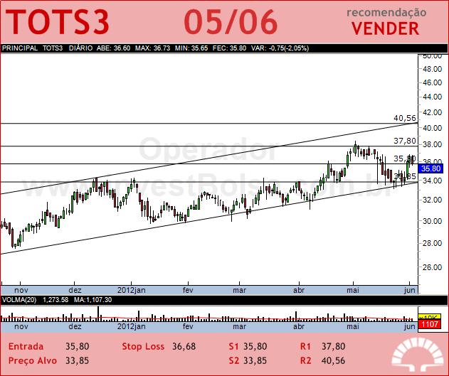 TOTVS - TOTS3 - 05/06/2012 #TOTS3 #analises #bovespa
