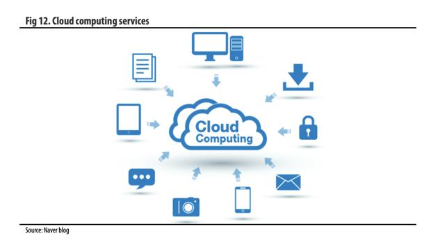 Cloudcomputing Beyond The Cloud Cloud Computing Cloud Computing Services Cloud Computing Technology