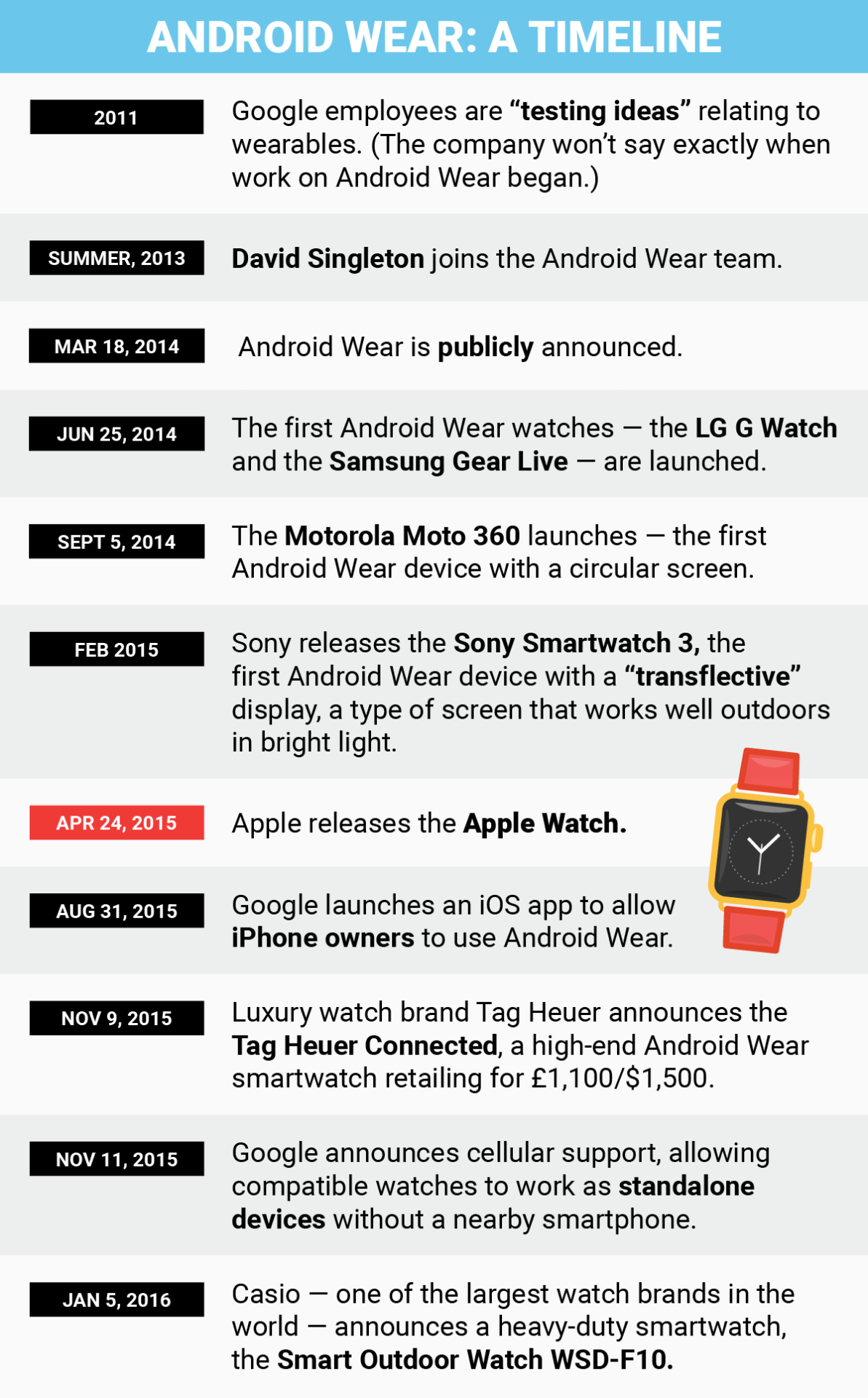 A history of Android Wear - http://huntington-post.com/a-history-of-android-wear/