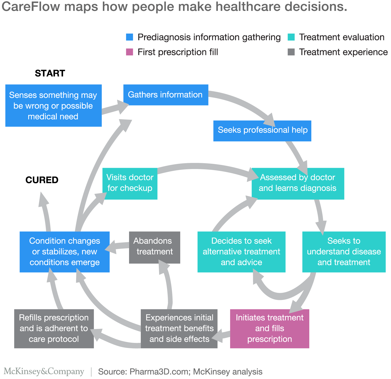 Care Flow Model From Mckinsey Patient Journey