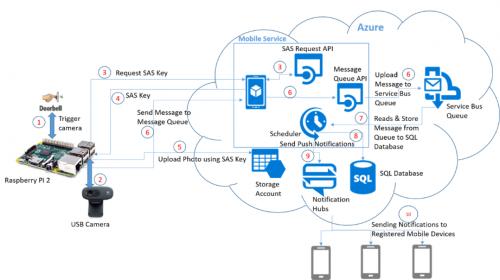 Build a smart doorbell with Windows 10 Cloud diagram