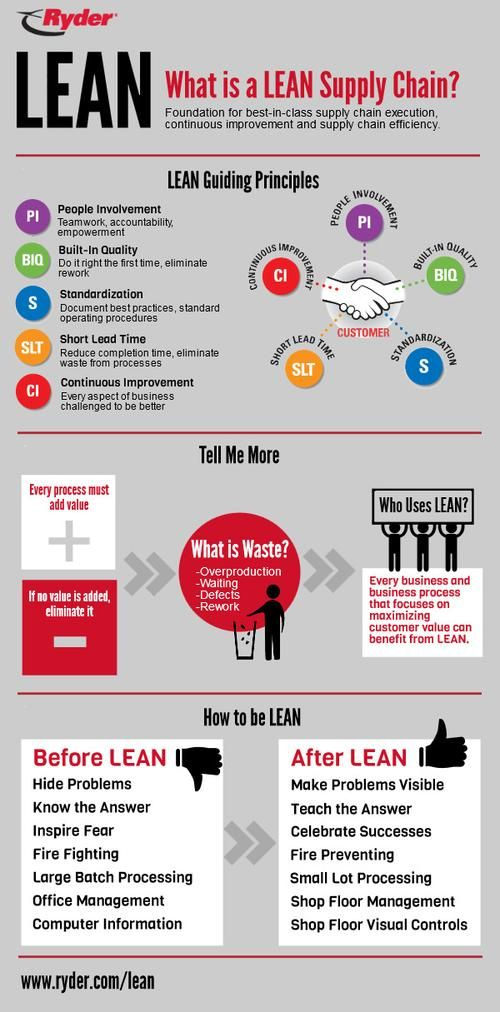 A Quick Easy Lean Supply Chain Primer Operations Management