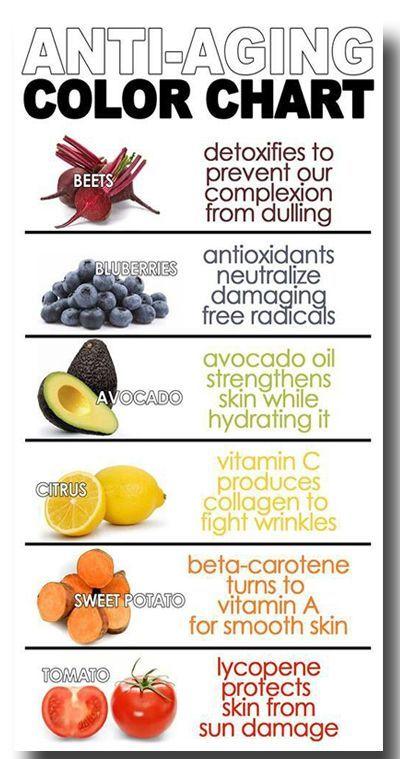 anti-aging skin #plantbased #diet #health longevity | Food ...
