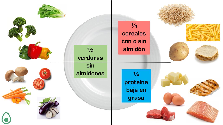 Dieta del plato menu