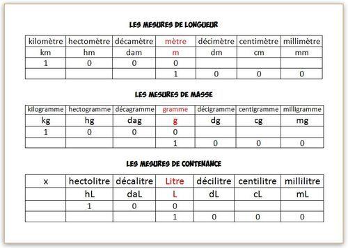 Tableaux De Mesure Tableau De Mesure Comment Apprendre L Anglais Apprendre L Anglais