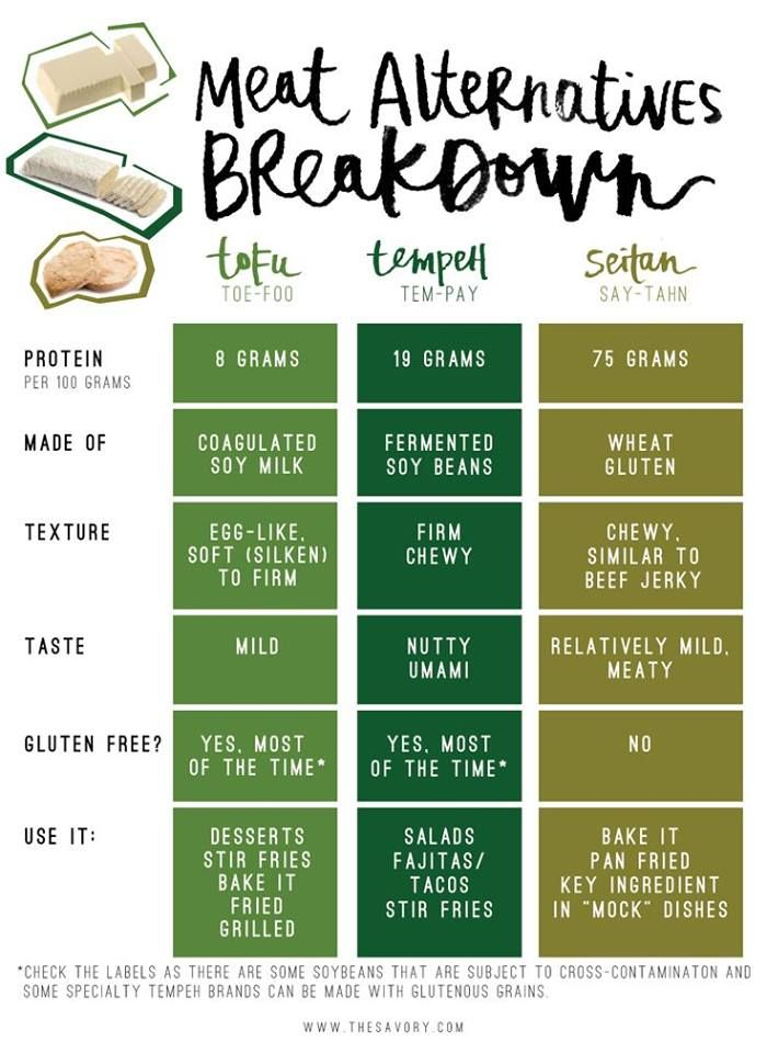 Meat alternatives comparison chart tofu tempeh and seitan also rh pinterest