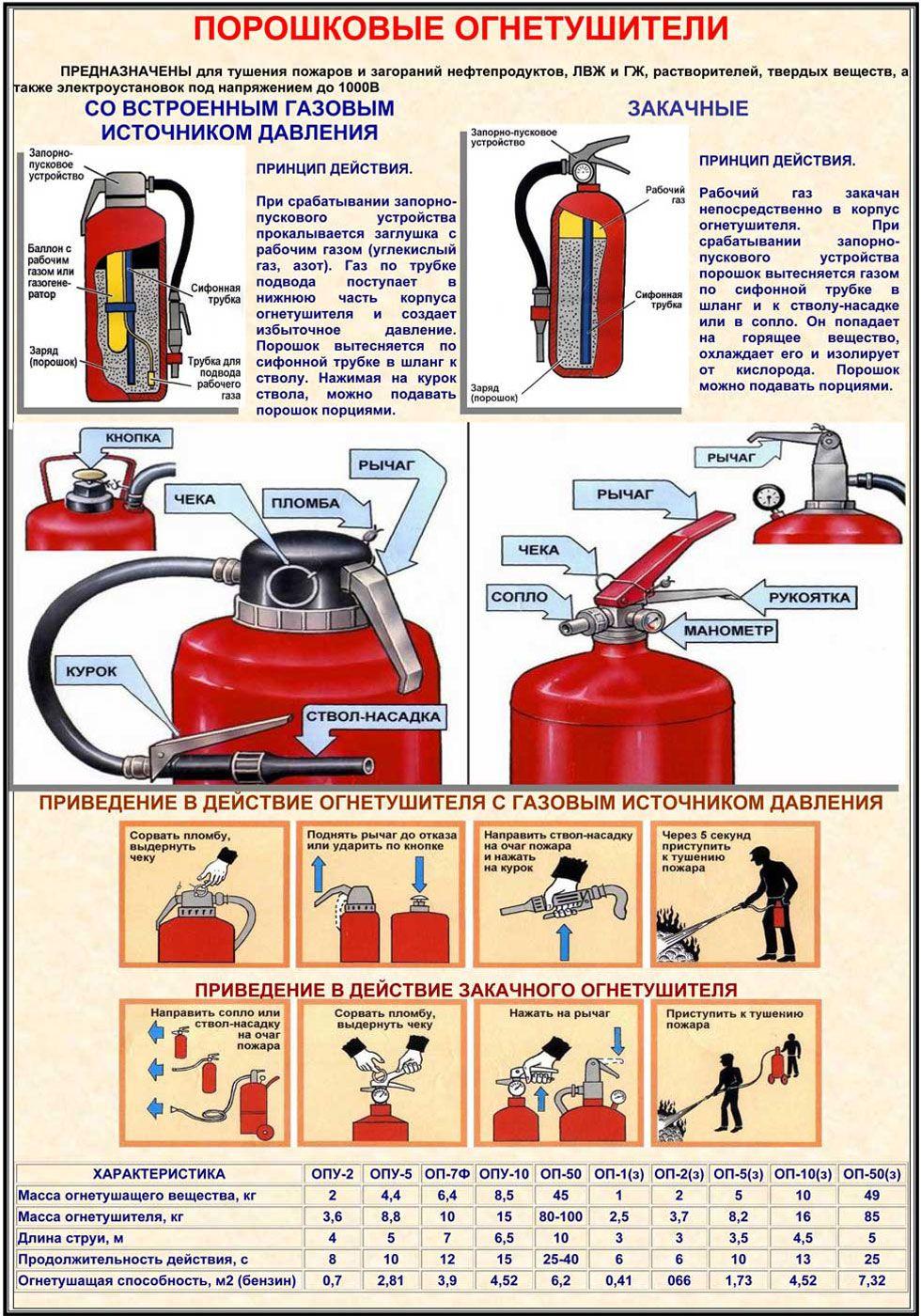 Инструкция по эксплуатации огнетушителя