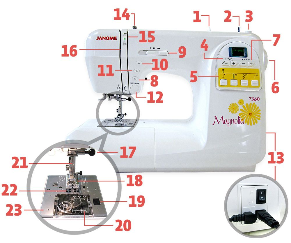 Janome Week: Out-Of-The-Box Basics: ID the Main Parts of a Sewing Machine |  Sew4Home