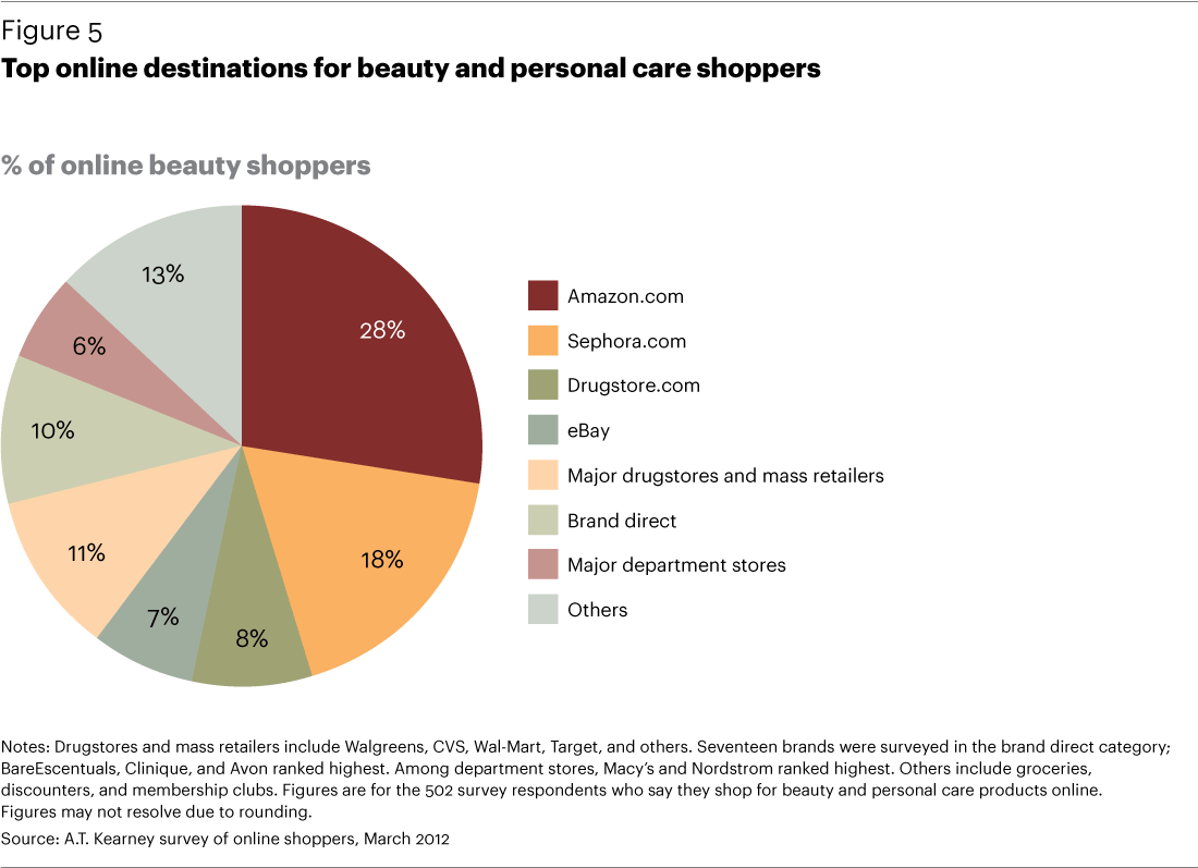 Where Do Natural Products Shoppers Go Social Media