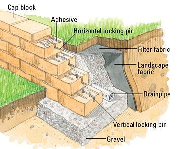 how to build an interlocking retaining wall - Masonry Block Wall Design