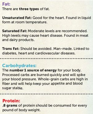 this carbohydrate protein and fat calculator can be used to