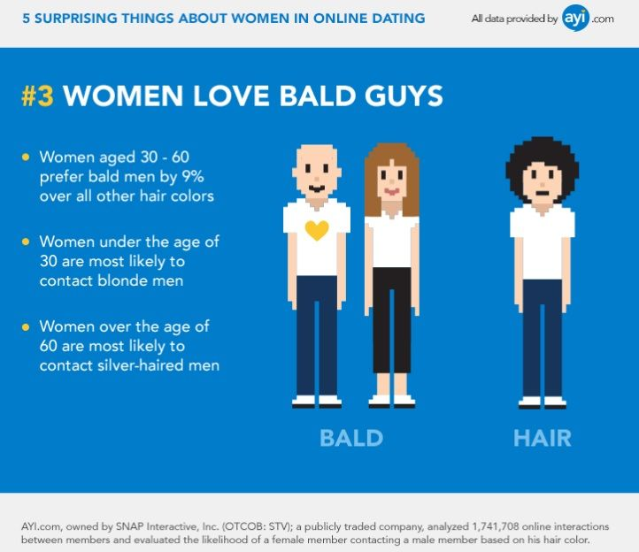 dating a bald woman