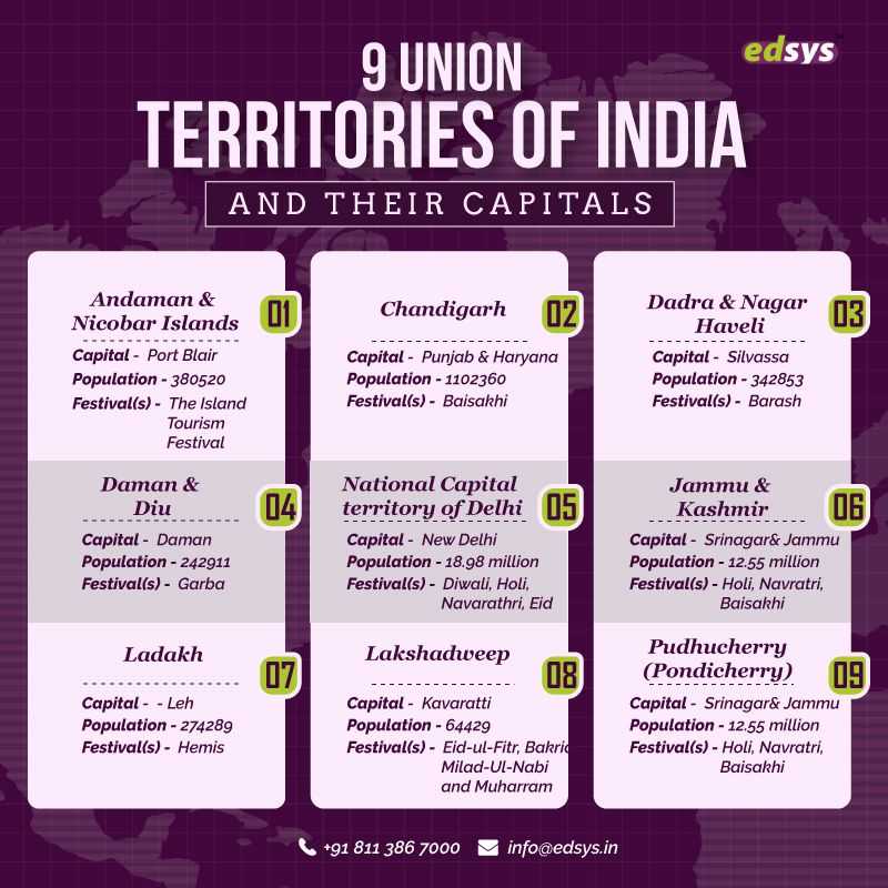 9 Union Territories of India and Their Capitals Un