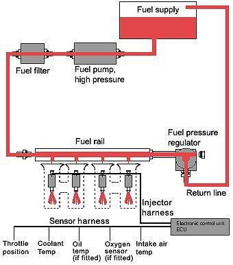 An introduction fuel systems in internal combustion engines an introduction fuel systems in internal combustion engines fandeluxe Image collections