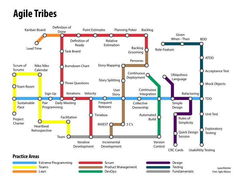 Technology Roadmap Subway Map.Agile Tribes Subway Map Pseudo Subway Maps Agile Software