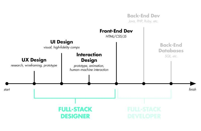 How To Become A Full Stack Web Developer As One Of The Hottest Topics For Developers The Discussio Web Design Quotes Web Development Design Online Web Design