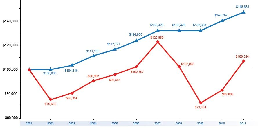 The Blue Line Is Your Fixed Indexed Annuity And The Red Is Your