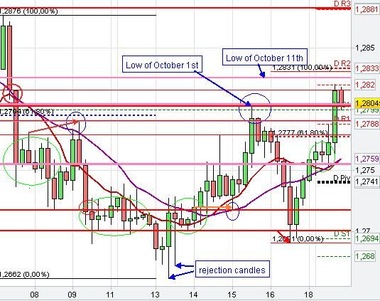 Forex Chart Pattern Trading Analysis Day Trading Stock Trading