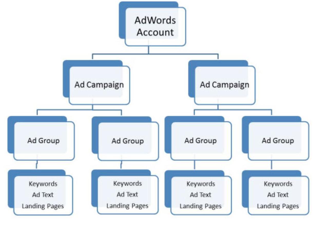 Adwords Campaign  Infografiken  Infographics