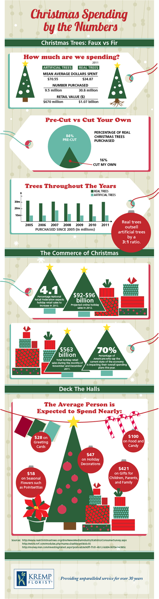 Faux vs. Fir - real or fake Christmas tree infographic