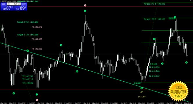 Download Elliott Wave Good Trade 3 Forex Indicator For Mt4 ...