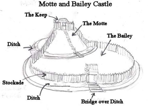 Motte And Bailey Castle A Castle That Has Raised Earth Called A Motte That Has A Keep Rested On Top And Motte And Bailey Castle Castle Project Castle Drawing