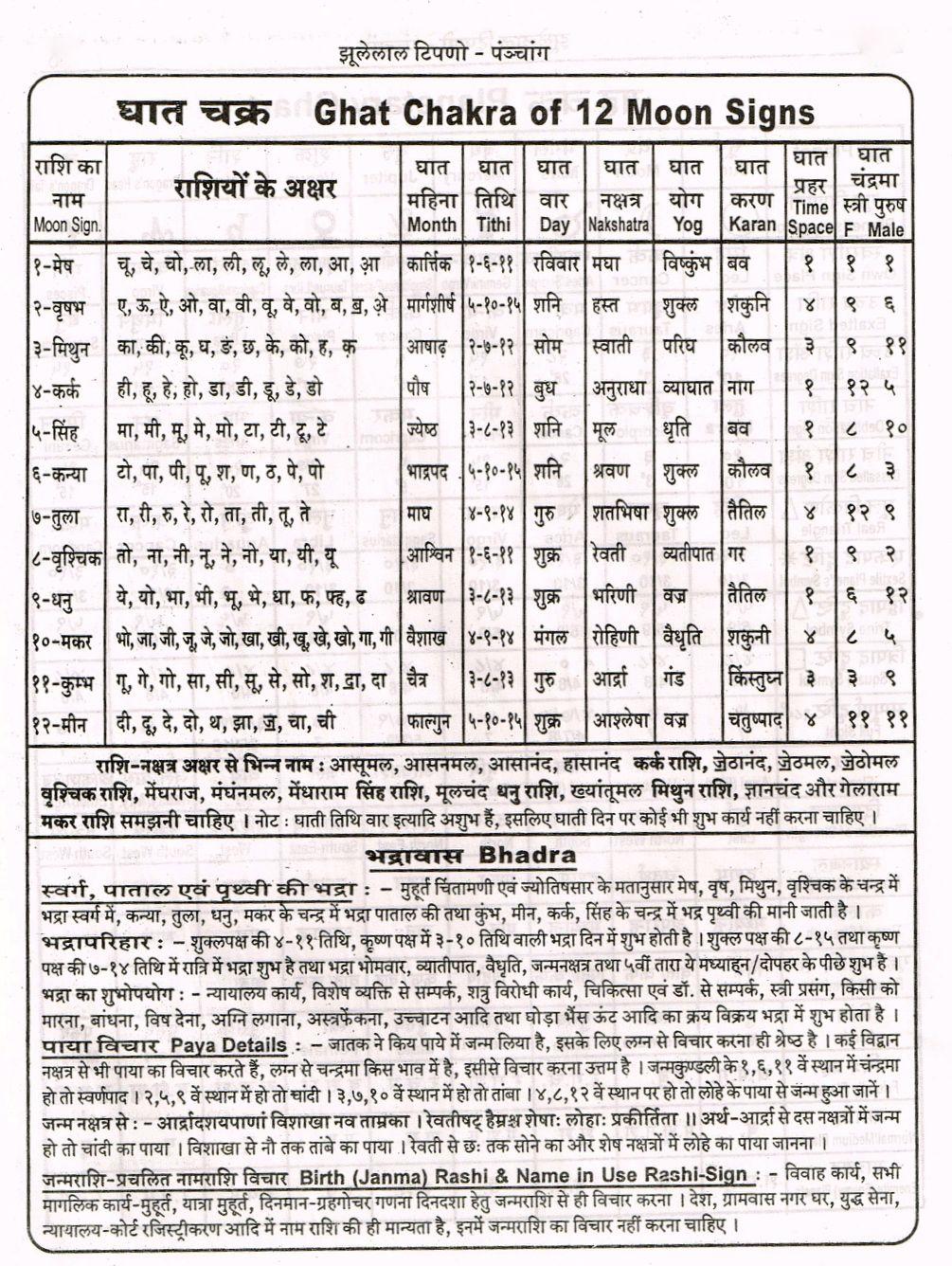 Ghat Chakra (Hindi) | Hindi | Vedic astrology, Astrology in hindi