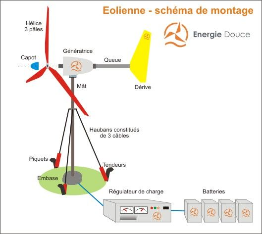 Eolienne  Volts  Watts Complte Nouvelle Gnration