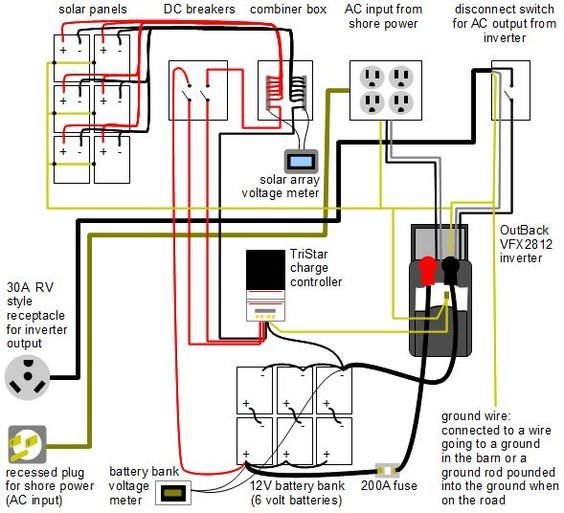 rv ac wiring diagram ryobi pressure washer parts for this mobile off grid solar power system including 6 sun 185w 29v laminate panels from www sunelec com morningstar tristar 60
