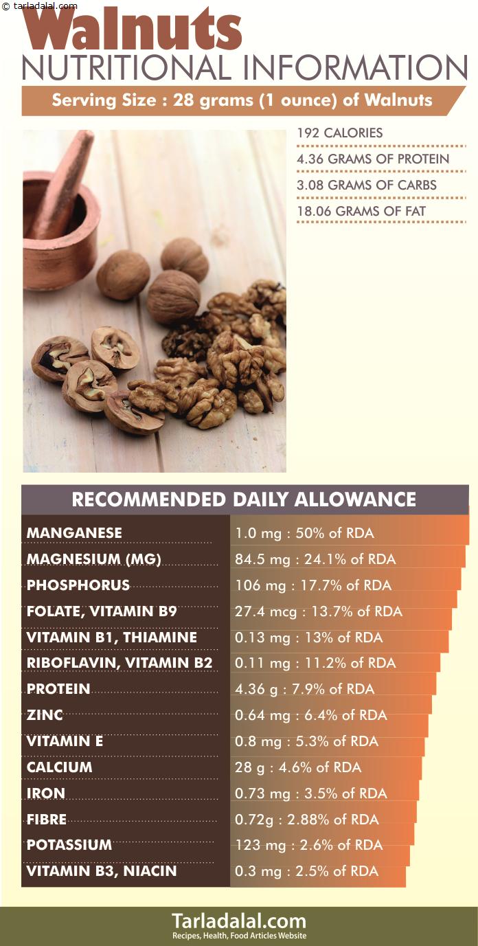 13 Incredible Health Benefits of Walnuts, Akhrot #walnutsnutrition Walnuts-Nutritional-Information #walnutsnutrition