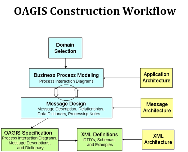 Infor ion oagis construction workflow baan training consulting infor ion oagis construction workflow baan training consulting baan ccuart Image collections