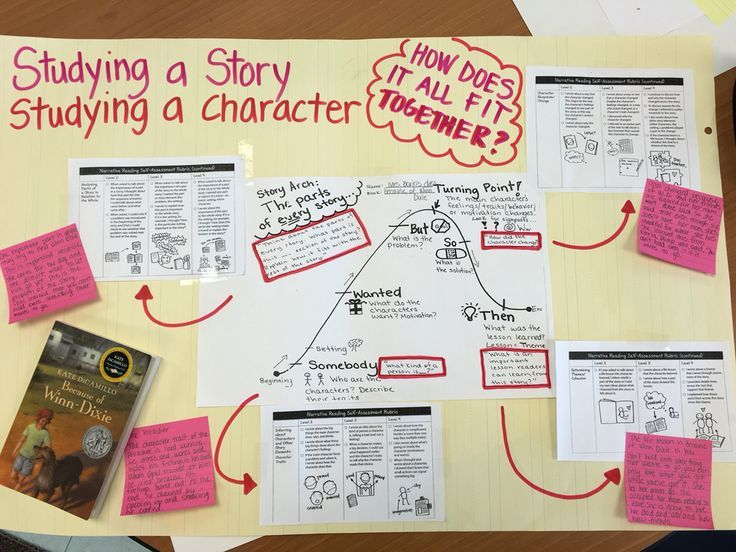 Keeping track of the characters in Because of Winn Dixie with TCRWP reading progressions and a story arch.